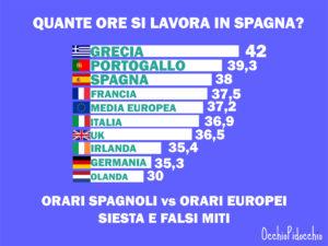 Orari Spagnoli Vs Orari Europei Che Modello Preferisci